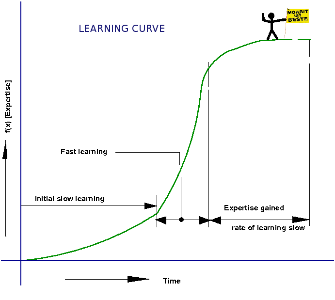learning curve Well, there are two usable definitions of learning curve the original, which you've used here, concerns the speed of learning the other is a reference to the difficulty of learning the basic skills required to complete a task successfully.